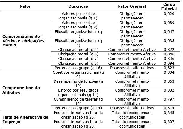 Tabela 7