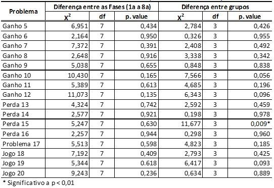 Tabela 3